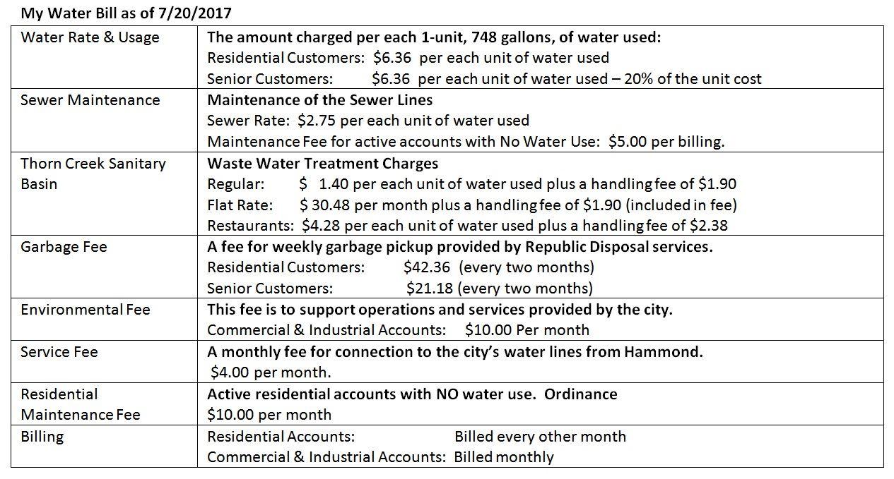 hanover park water bill